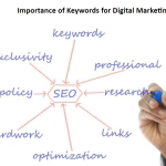 Importance of Keywords for Digital Marketing