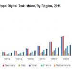 Europe Digital Twin Market Revenue to Hit USD 9.5 Billion Benchmark by 2026
