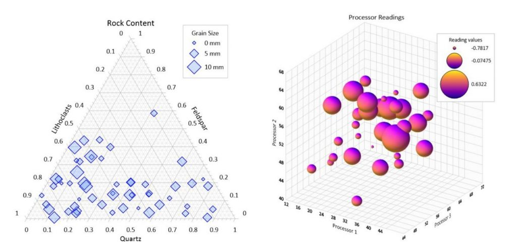 Add a legend showing proportional bubble sizes to your Ternary, 2D or 3D Bubble Plots.